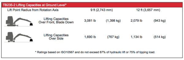 TB235-2 Lifiting Capacity